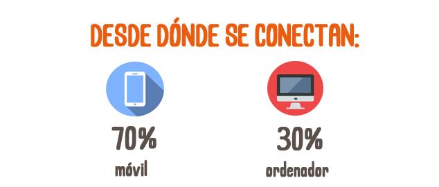 Qué buscan los Millennials en Uruguay